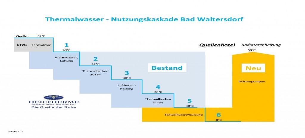 6096 Heiltherme - Schwallwassernutzung - Kaskadendarstellung 1.1